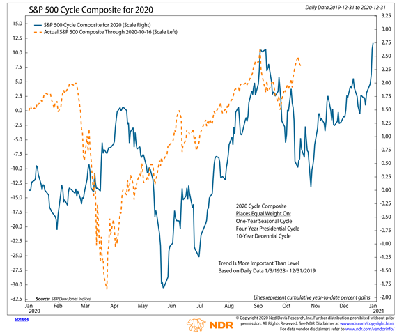 stock market price composite forecast cycles s&p 500 index image october into election