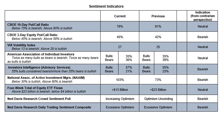 stock market technical indicators vix put-call analysis investing image october 21