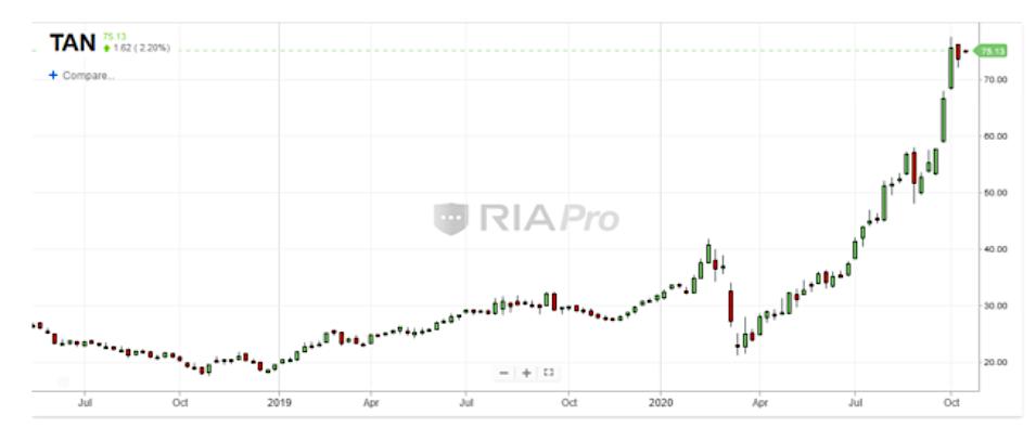 tan solar sector stocks etf higher parabolic gains chart image