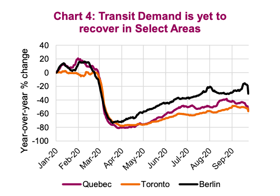 transit demand is still weak no recovery recession coronavirus united states