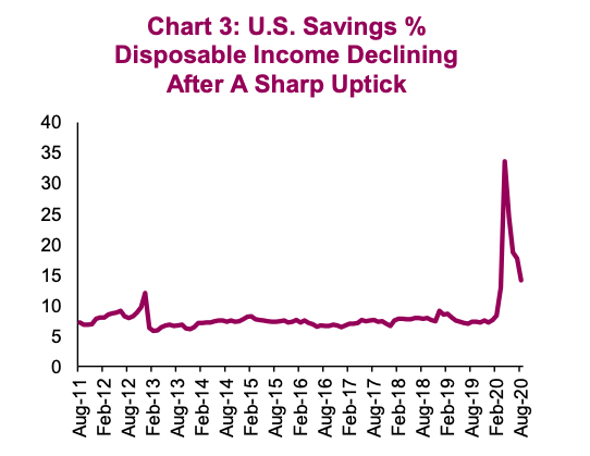 united states decline savings percent disposable income recession year 2020