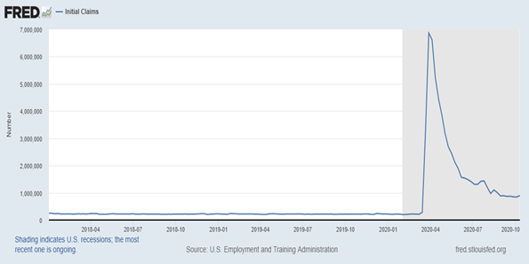 us unemployment claims chart by month year 2020
