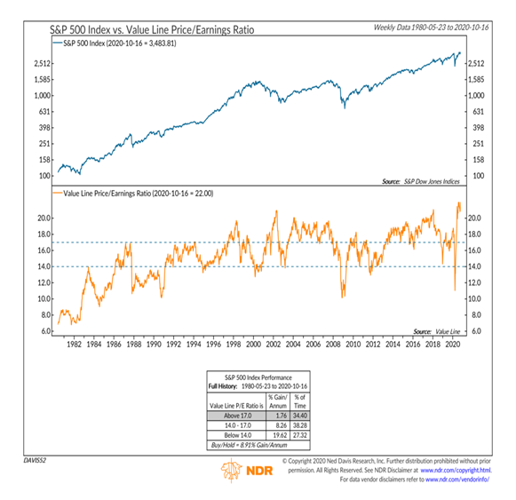 value line price earnings ratio historically high over-valued investing chart october year 2020_ndr
