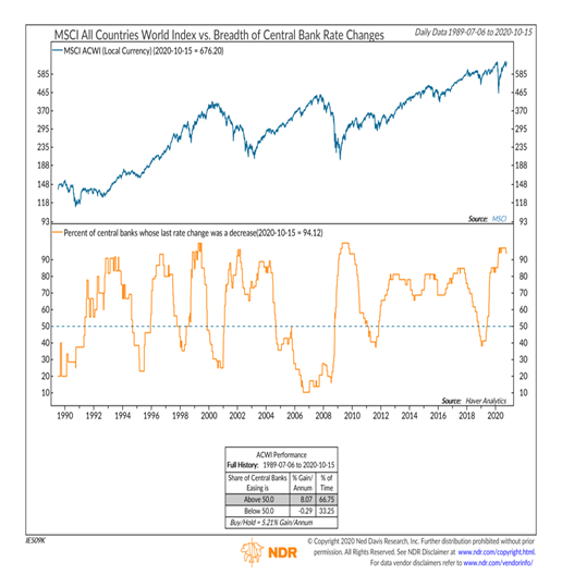 world stock market index versus central banks rate changes aggregate year 2020 investing chart_ndr