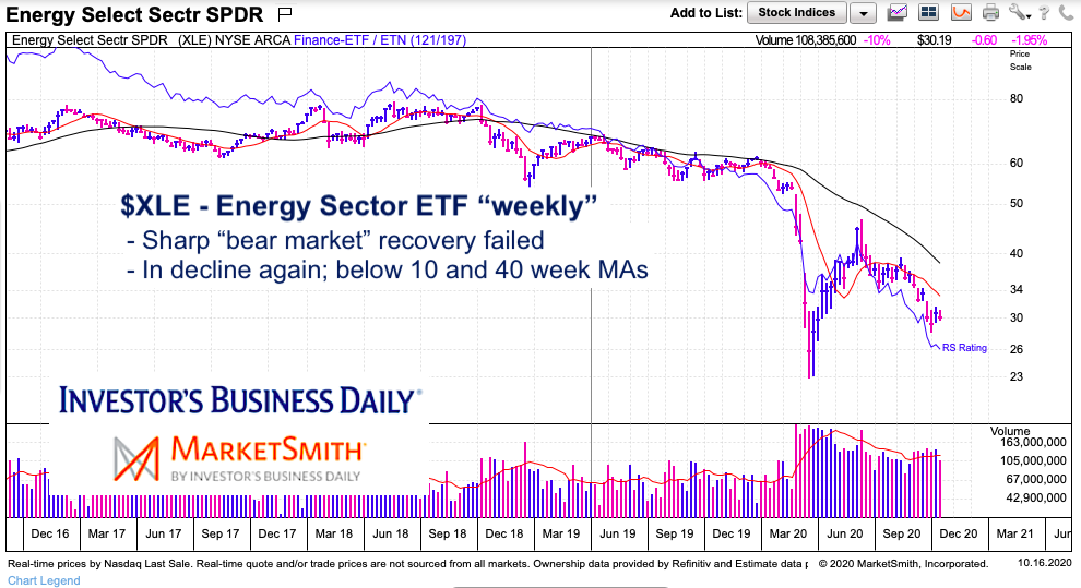 xle energy sector etf trading decline down trend chart image year 2020
