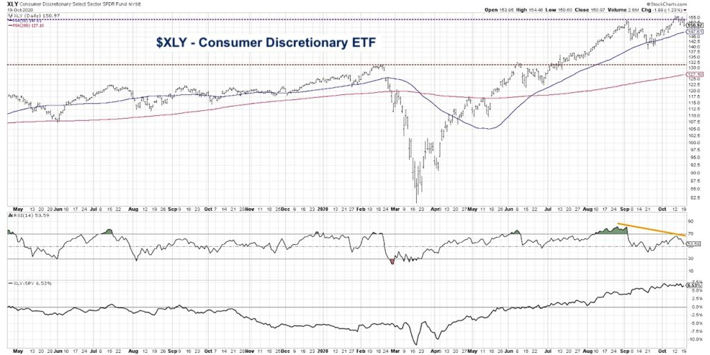 xly consumer discretionary etf analysis bearish divergence investing chart image october 21