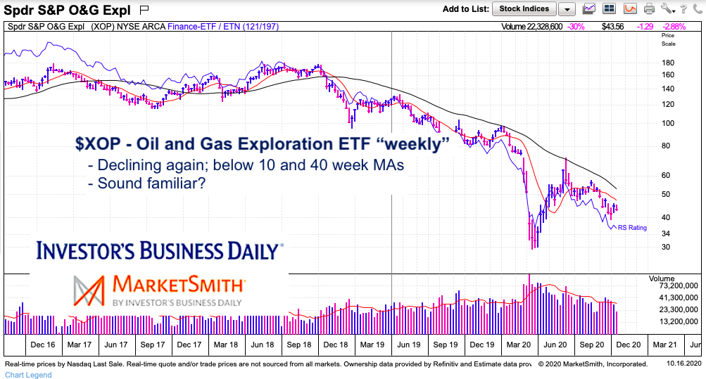 xop oil gas exploration etf decline lower price analysis chart year 2020