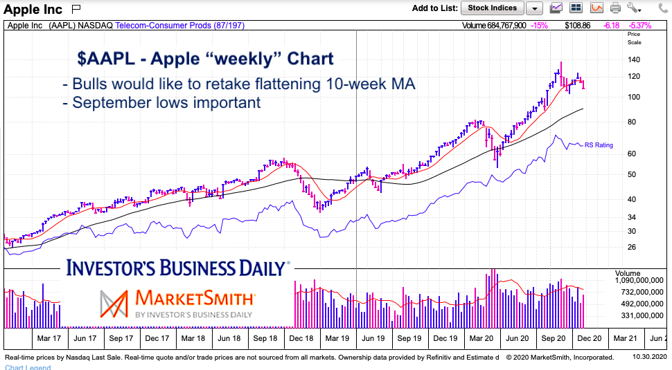 aapl apple stock chart long term analysis price support image November 2