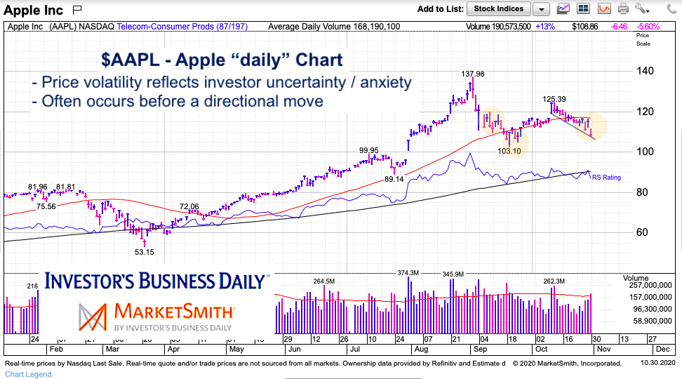 aapl stock price volatility forcecast big move november apple stock chart image