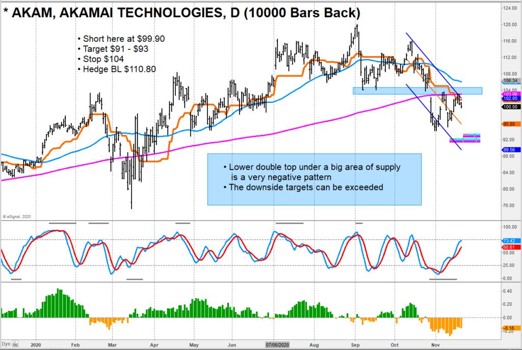 akamai stock price lower bearish sell signal ticker akam analysis image