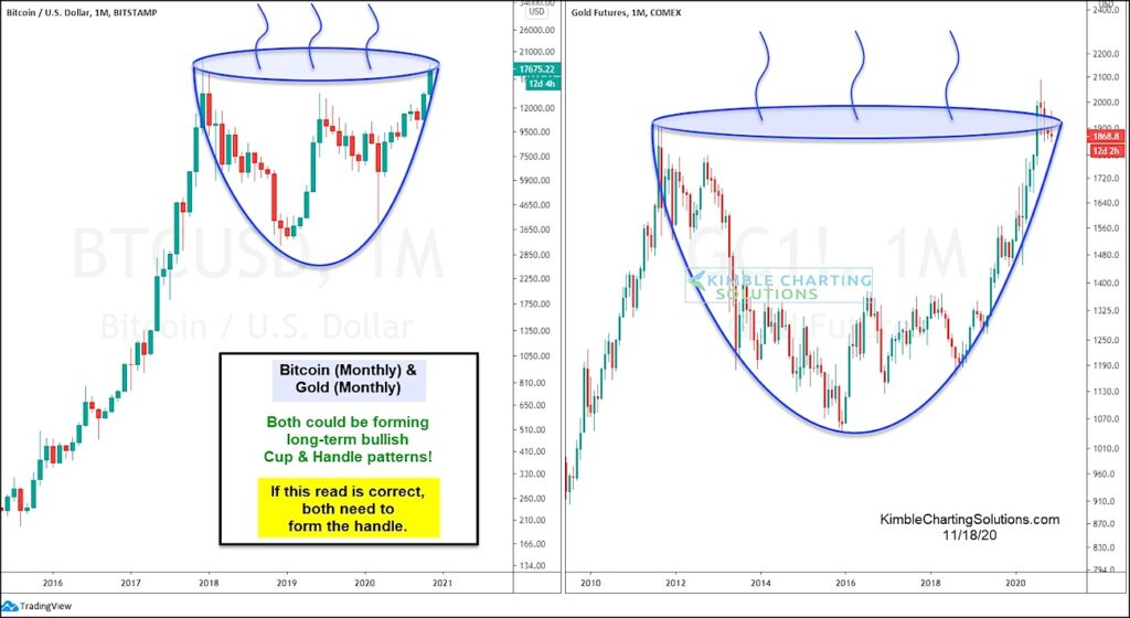bitcoin gold bullish cup and handle price pattern formation chart image