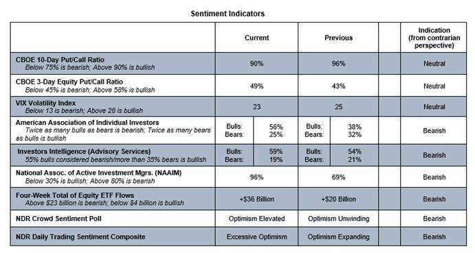 cboe stock market options trading sentiment indicators bearish week november 16