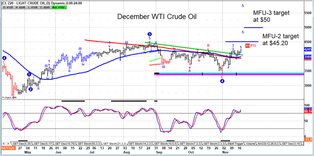 crude oil futures price forecast trading analysis 45 50 dollars investing chart