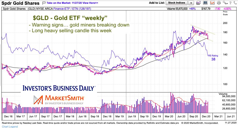 gld gold etf decline lower price channel november 27 2020