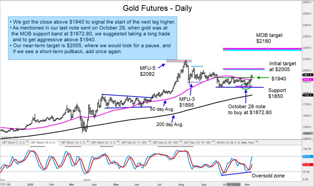 gold reversal higher november price targets chart image precious metals news november 6
