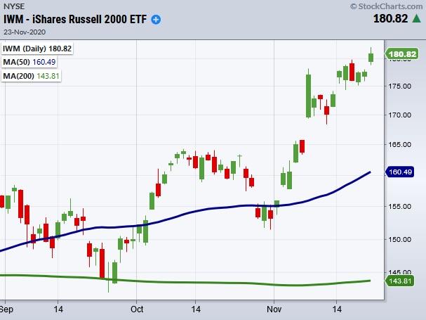 iwm russell 2000 etf bullish breakout price performance new highs chart november 23.