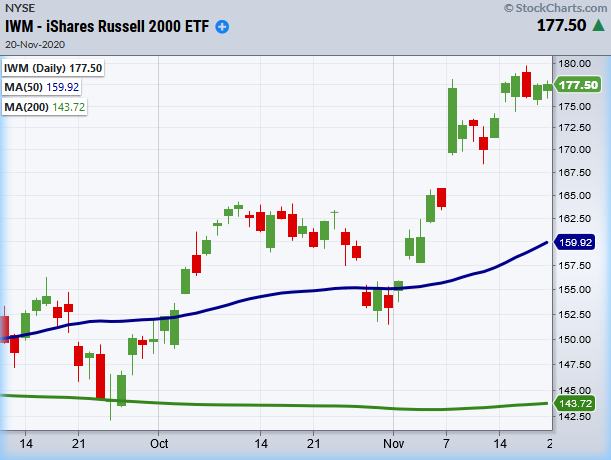 iwm russell 2000 etf bullish price trends new highs forecast chart image.