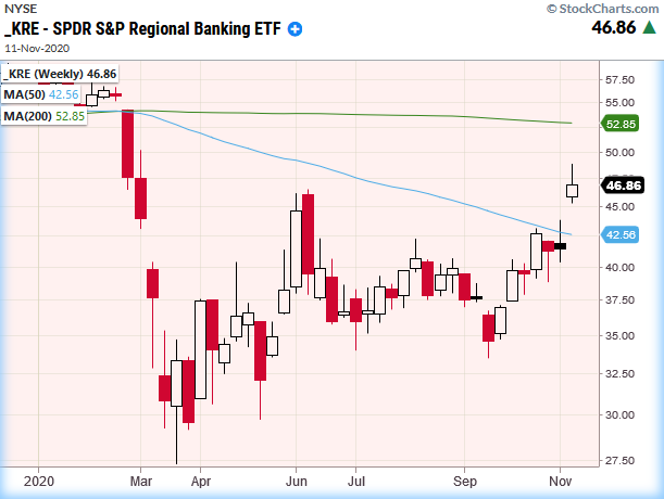 kre regional bank etf price higher rally november investing analysis image