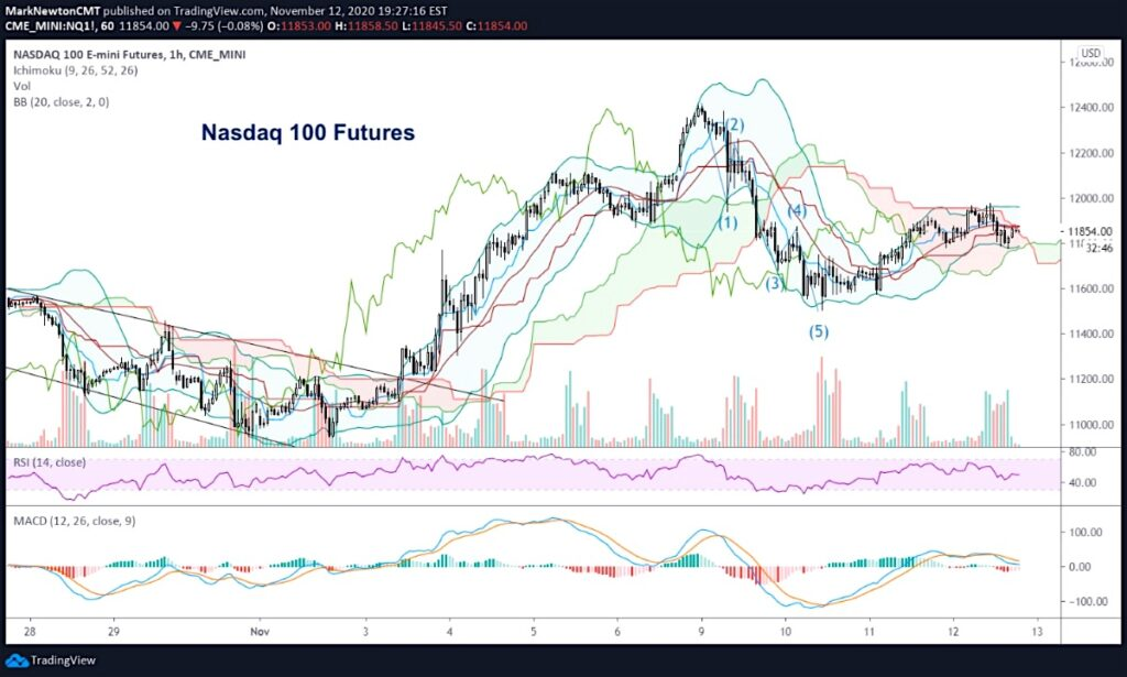 nasdaq composite e mini futures trading weakness decline investing forecast november 13