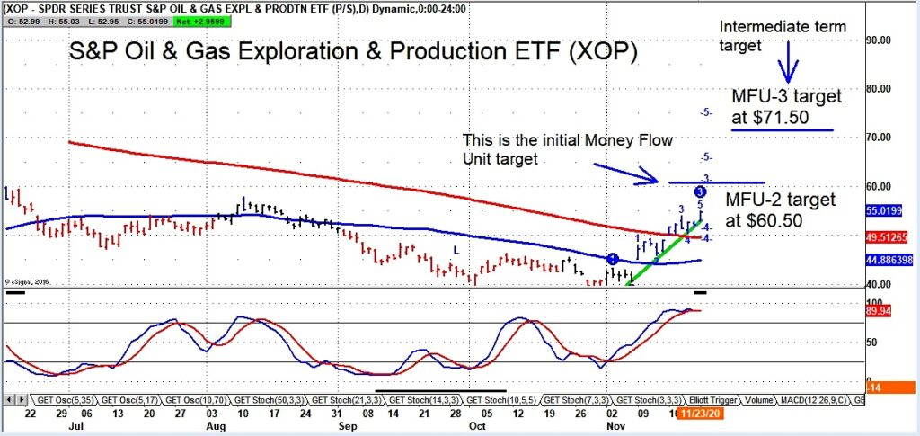 oil and gas stocks etf xop bullish forecast higher prices chart analysis november 23