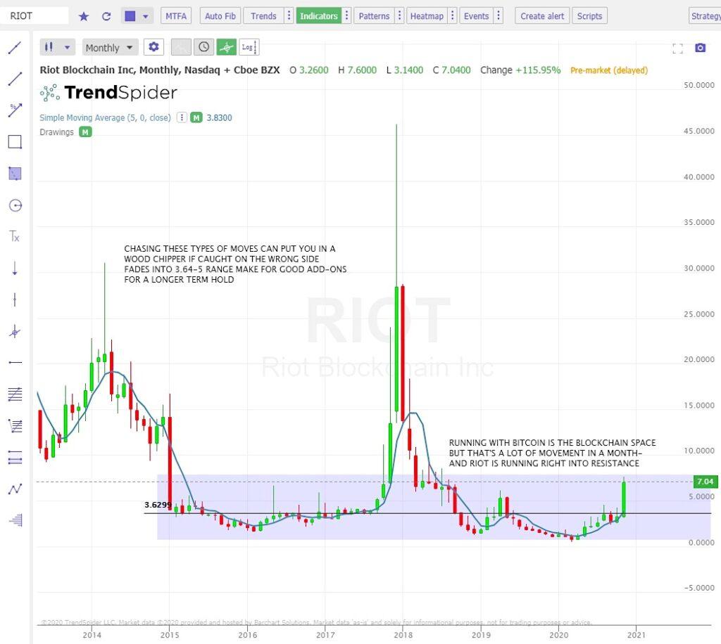 riot blockchain stock price breakout resistance analysis chart image november 25