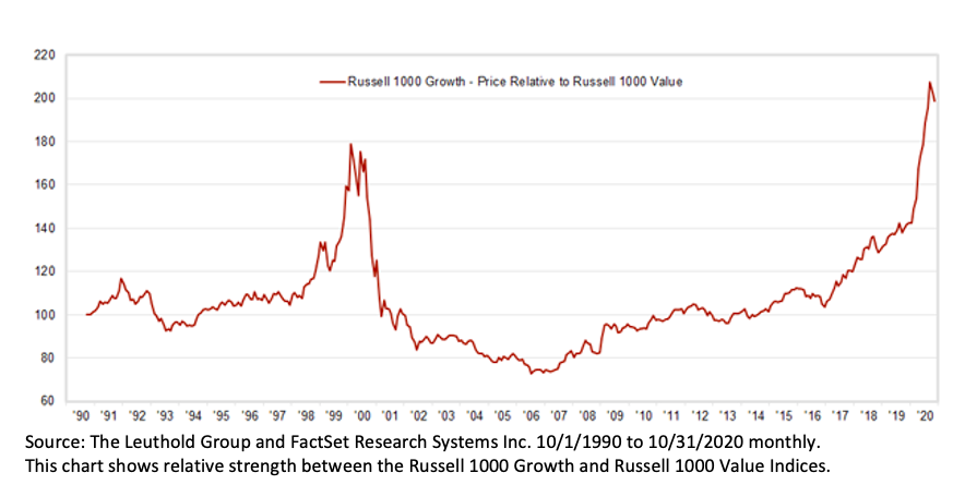 russell 1000 growth index versus value index analysis value investing comeback image