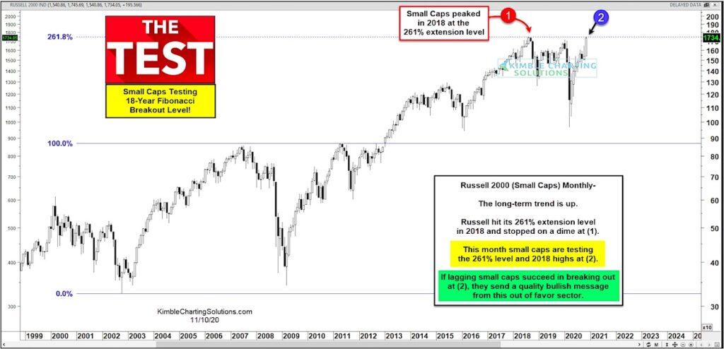 russell 2000 index peak top small cap stocks warning chart november 10