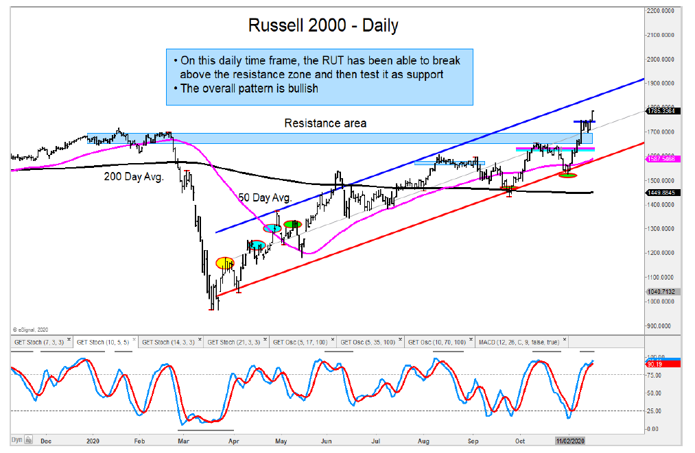 russell 2000 rally higher leader investing analysis research november 17