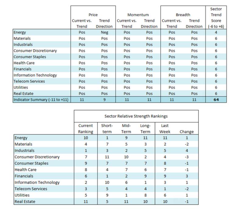 sector ranking stock market november buy sell investing analysis image