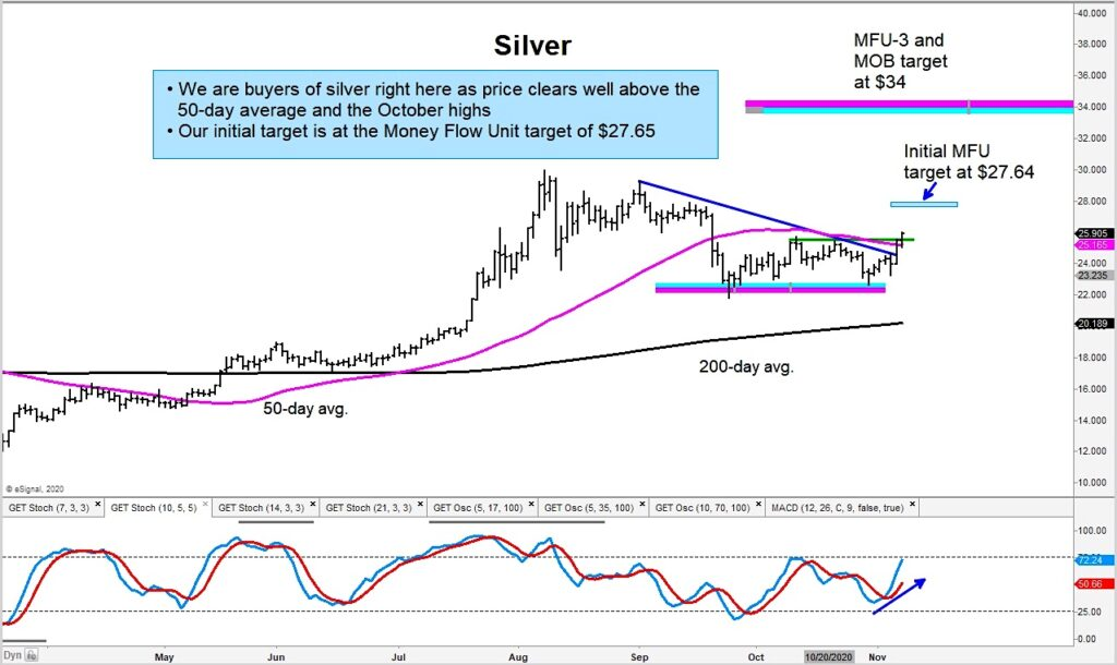 silver futures trading higher november price targets chart image precious metals news