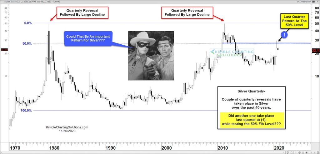 silver price reversal 4 quarterly pattern lower precious metals chart image year 2020
