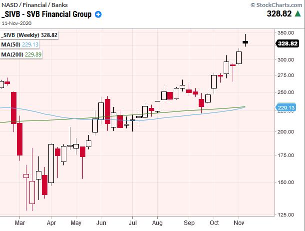 sivb stock ticker svb price analysis forecast higher november