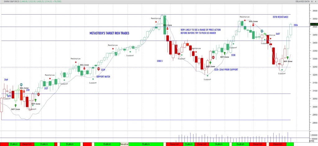 s&p 500 index futures trading selling area stock market chart friday november 6