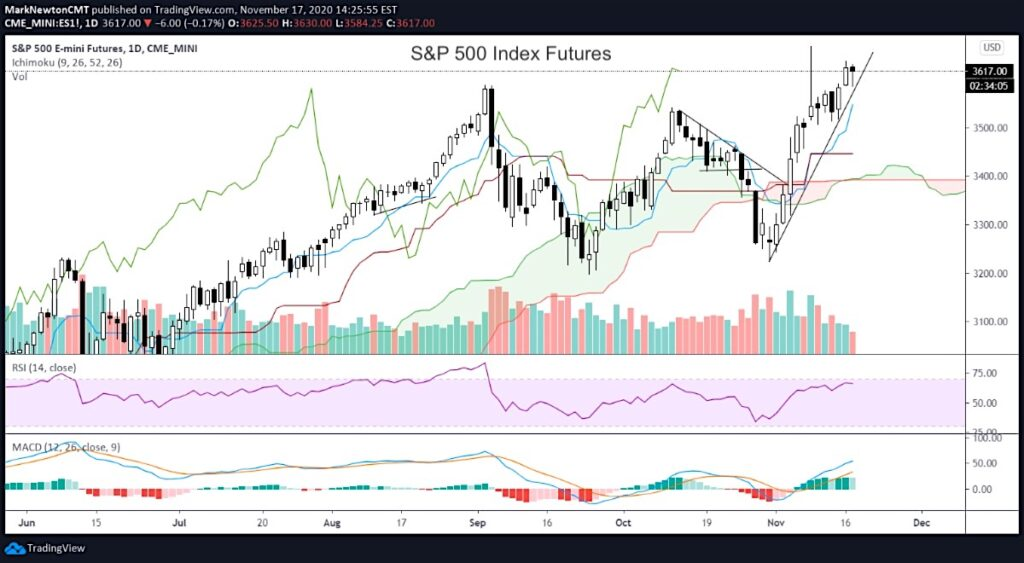 s&p 500 index price trend line higher important investing news chart november