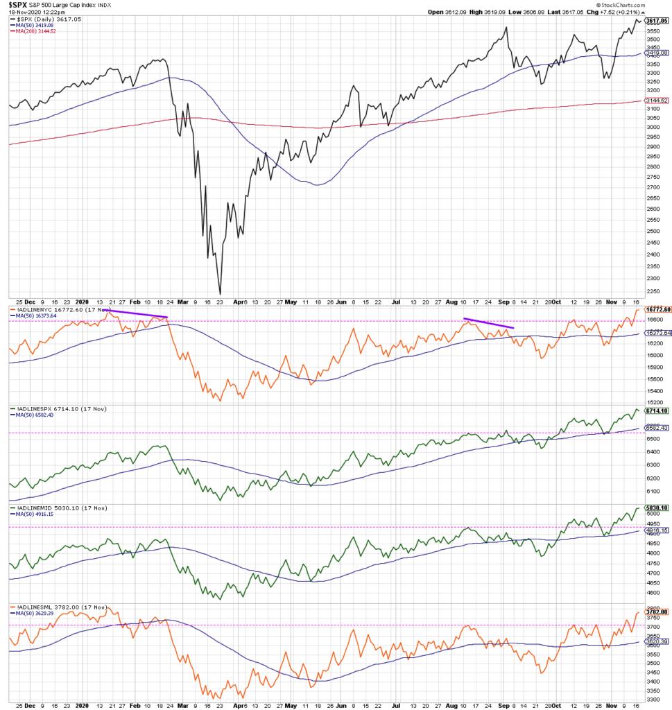 s&p 500 index stocks making new highs versus new lows rising bullish indicator stock market chart november 19