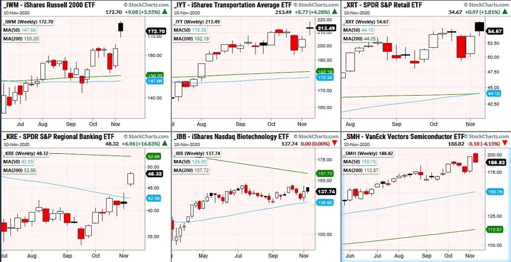 stock market etfs trading analysis commentary important investing november 10