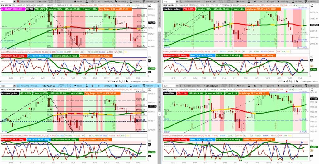 stock market indices rally election analysis image investing november 5