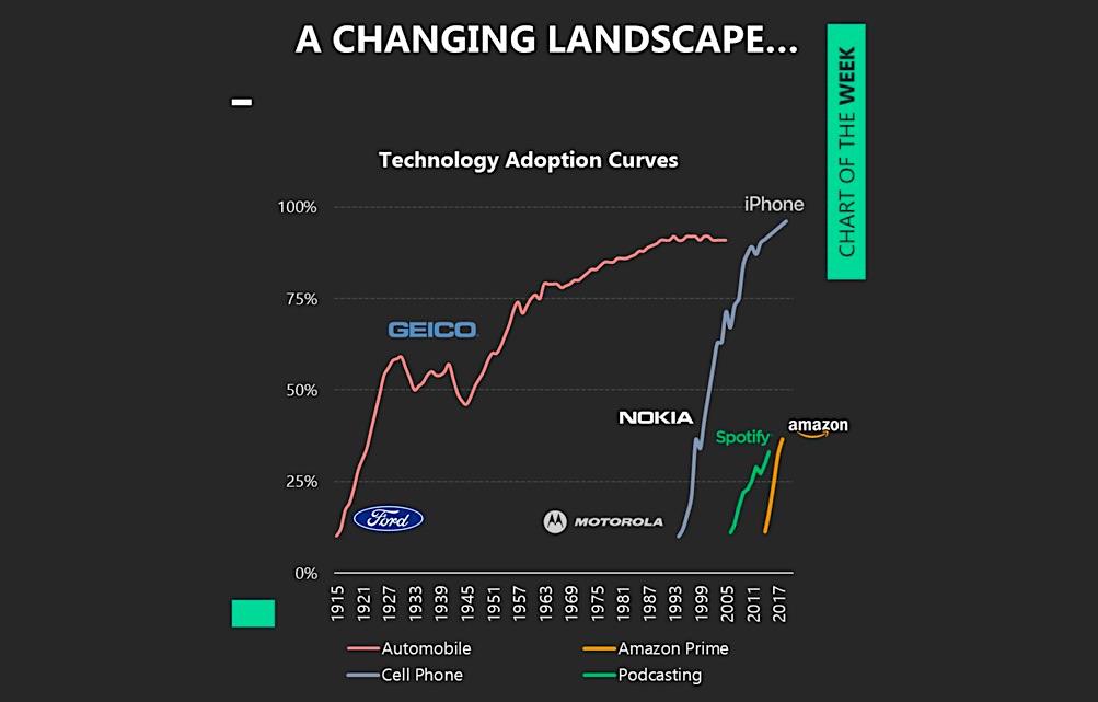 technology advances history adoption chart