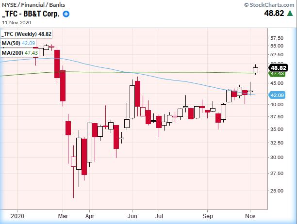 tfc stock ticker bbt bank price analysis forecast higher november
