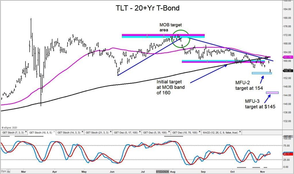 tlt treasury bond etf decline lower bottom price target image investing november 9