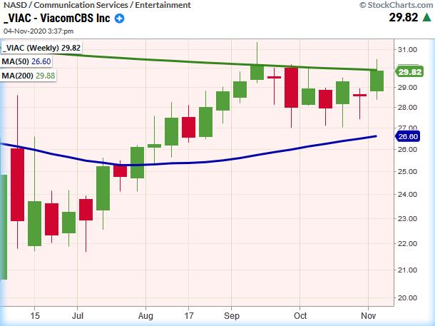viacom cbs stock price rally higher chart_media stocks election winner