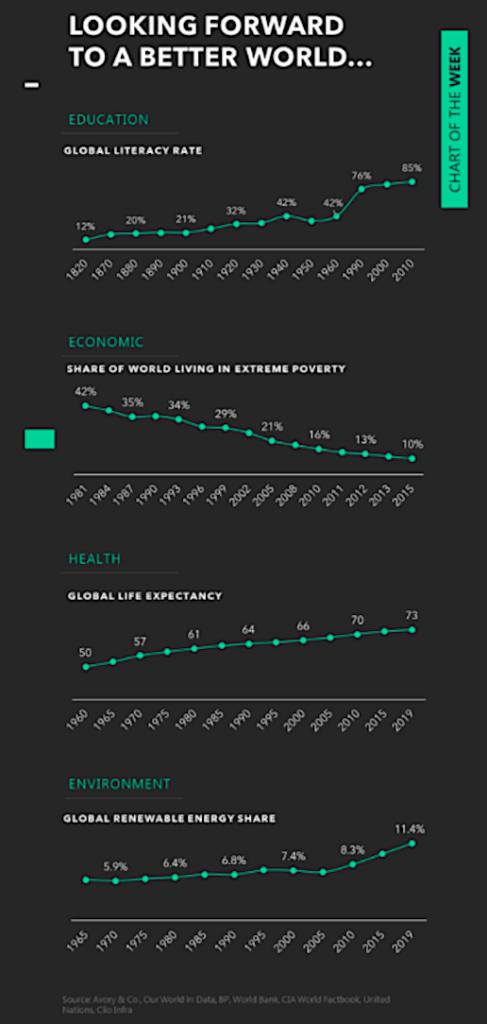 world statistics history better education health economy graphic