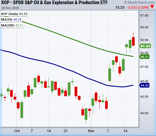 xop oil and gas exploration etf bullish buy signal higher outlook investing image
