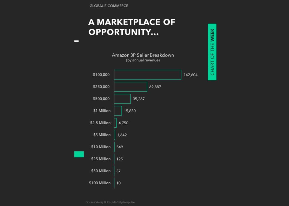 amazon third party seller revenue breakdown year 2020