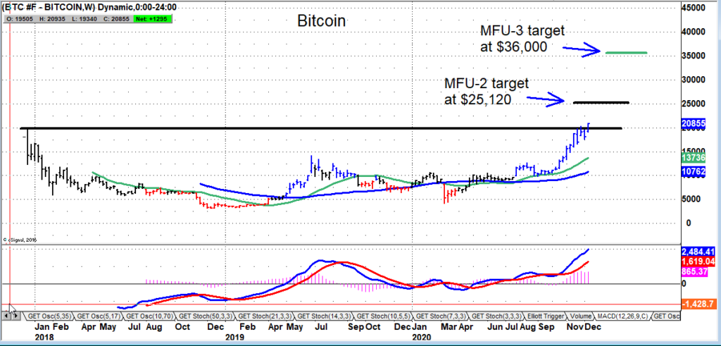 bitcoin breakout higher price targets forecast chart image