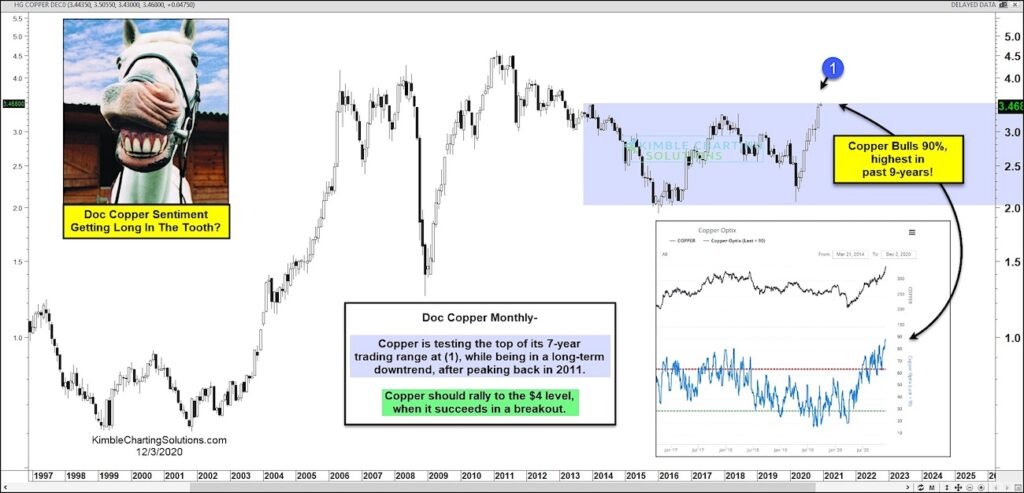 copper price rally new highs bullish test technical resistance chart