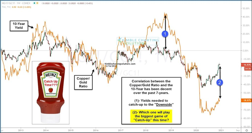 copper prices versus 10 year treasury bond yield ratio performance chart catch up