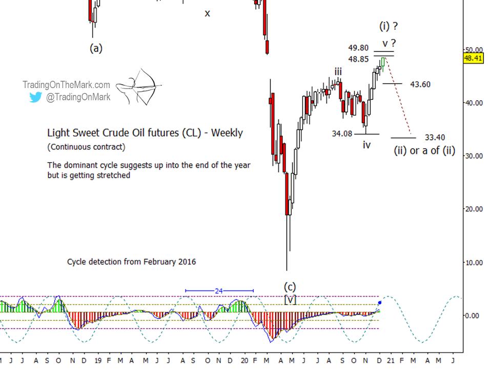 crude oil futures elliott wave 5 trading top price forecast chart december