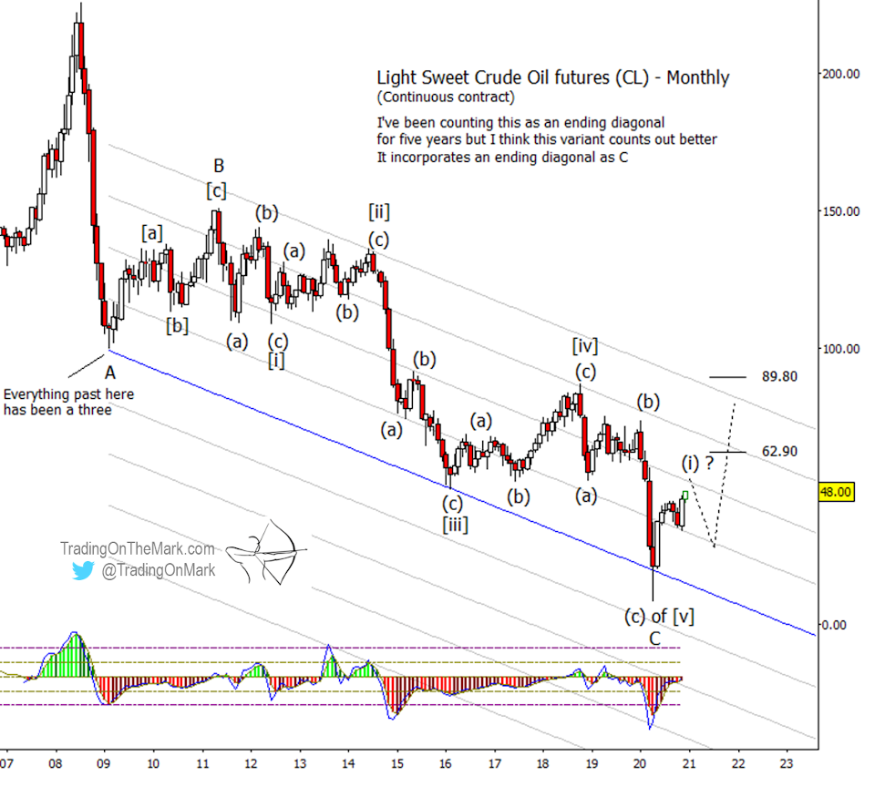 crude oil futures elliott wave trading top correction forecast year 2021 chart