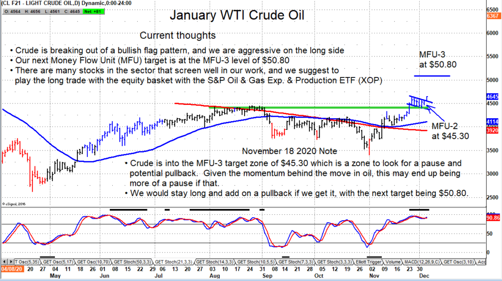 crude oil futures price breakout higher 50 dollar target forecast